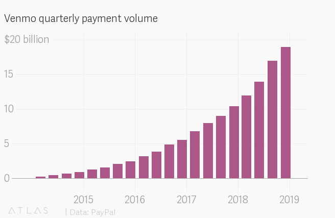 PayPal earnings: Venmo is sending big revenue to its parent