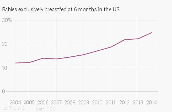How does formula compare to breast milk? Formula isn't even