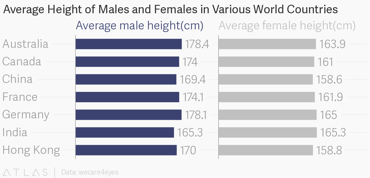 Average height in china