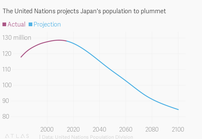 The Japanese population is shrinking faster than every other