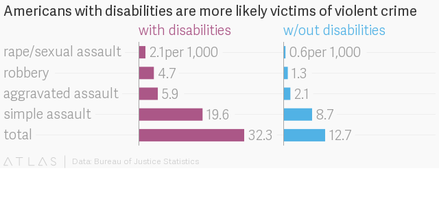 People with disabilities in the US are three times as likely to be