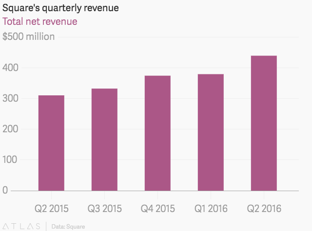 Twitter CEO's mobile payments company Square reports jump in revenue