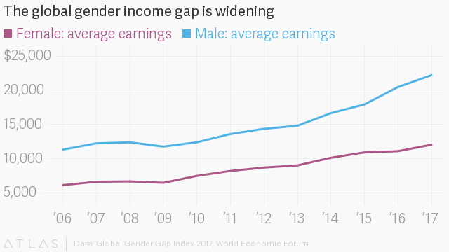 Gender equality gap worsens for women