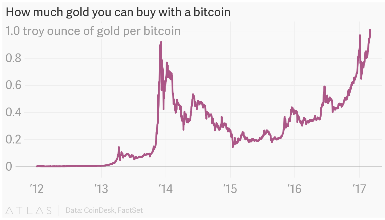 How much gold you can buy with a bitcoin
