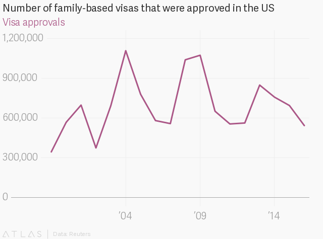 US visa I-130: Donald Trump's chain migration crackdown is already