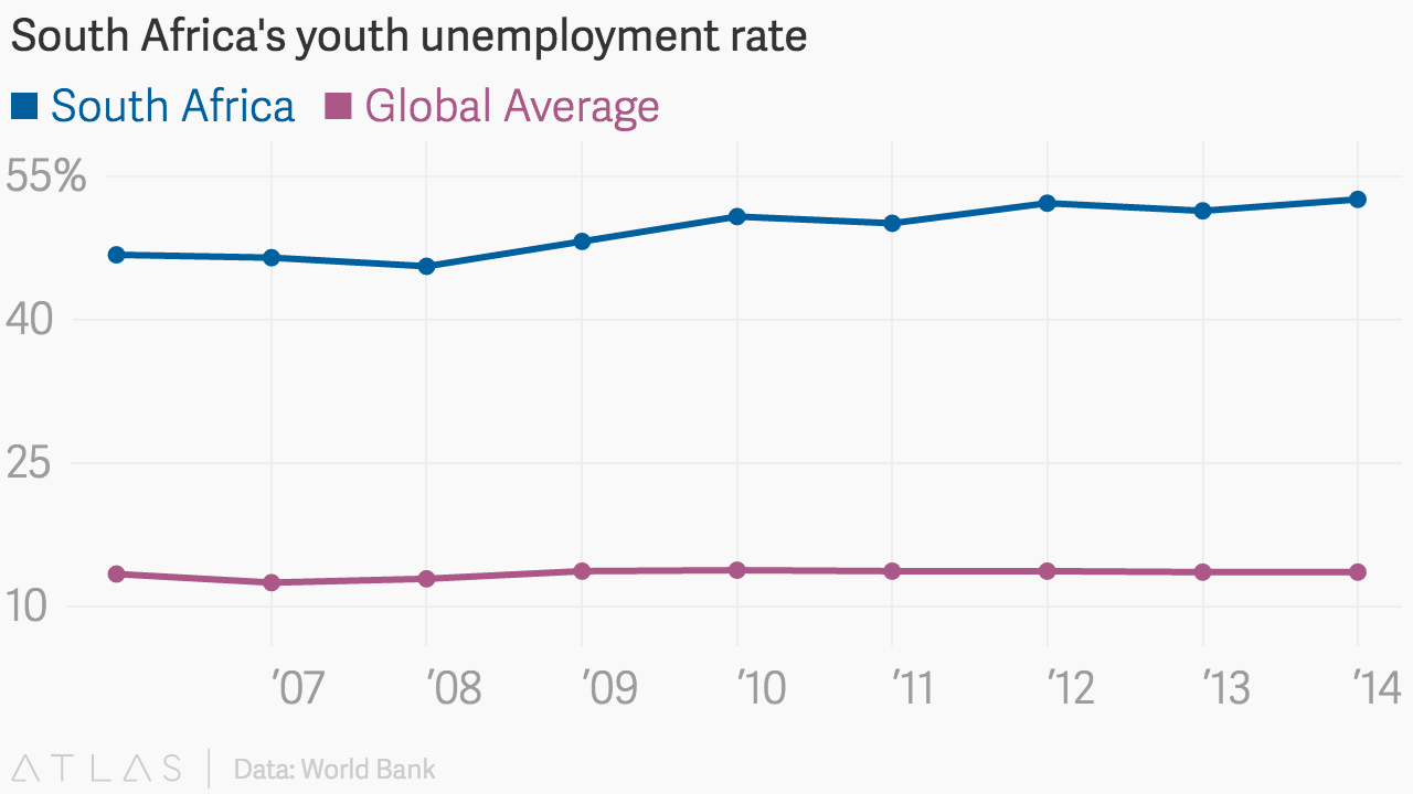 the high rate of youth unemployment in egypt Unemployment rate 74% adult literacy rate (ages 15 and older)  the highest in egypt's history, 44 percent have reached at least secondary education compared to 60.