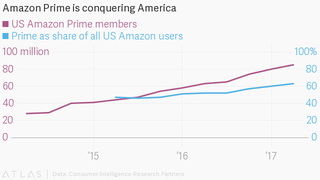 Amazon's growth of its prime subscribers - Prime services are one of the major Amazon's key initiatives