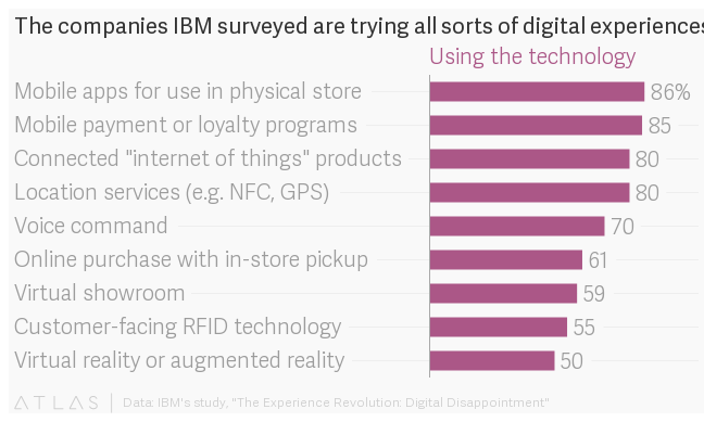 IBM survey of 6000 consumers shows brand execs have totally