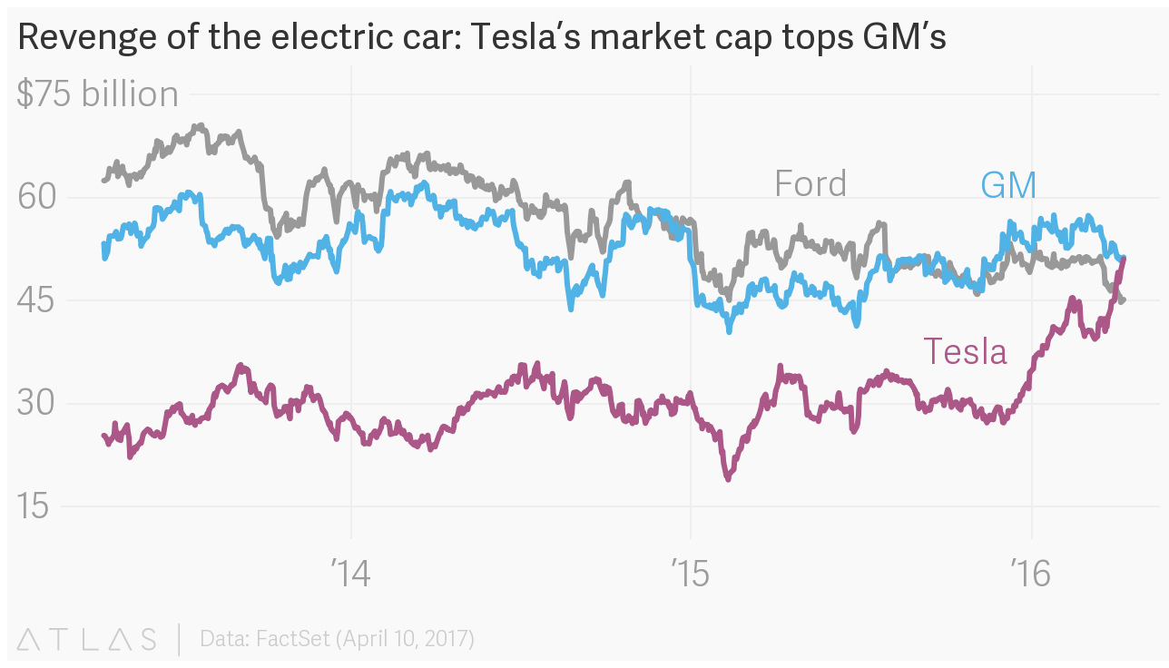 Revenge of the electric car teslas market cap tops gms