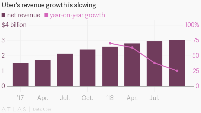 Uber earnings: slower bookings and revenue growth for Q4