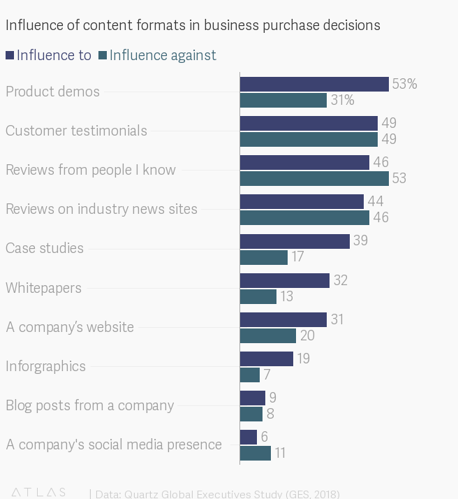 Influence of content formats in business purchase decisions