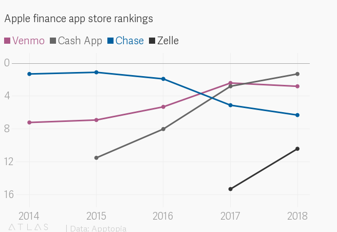 Square's App Store ranking is higher than JPMorgan Chase's