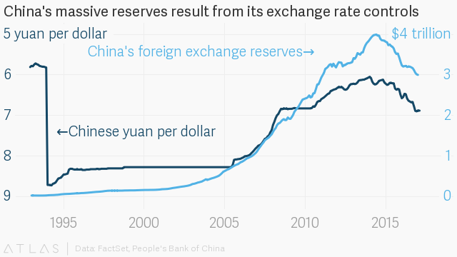 3 Trillion In Foreign Reserves