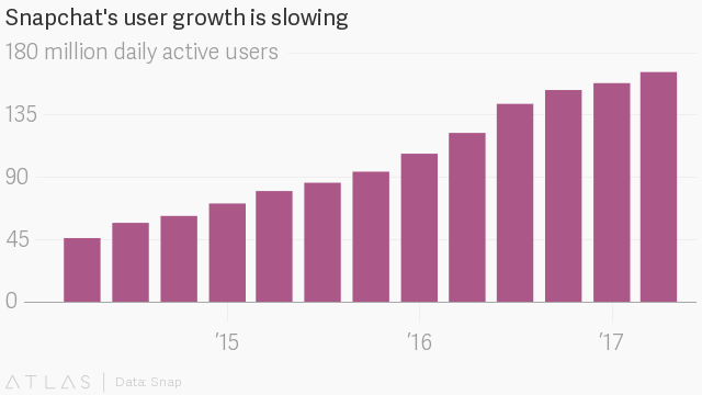 Snapchat results show growth in users and revenue