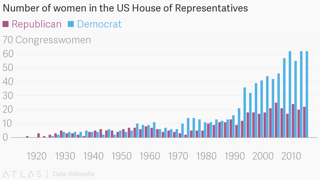 Number of women in the us house of representatives ccuart Image collections