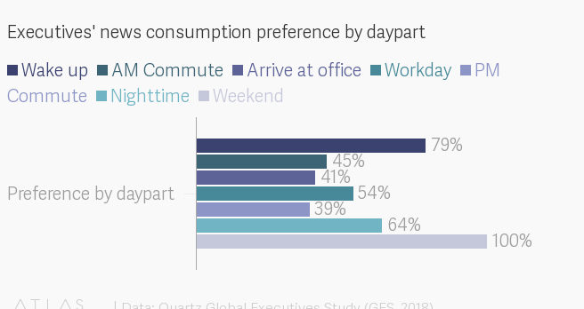 News consumption preference by daypart and format