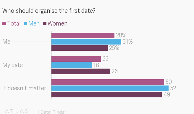 Tinder survey shows the rules of online dating in India