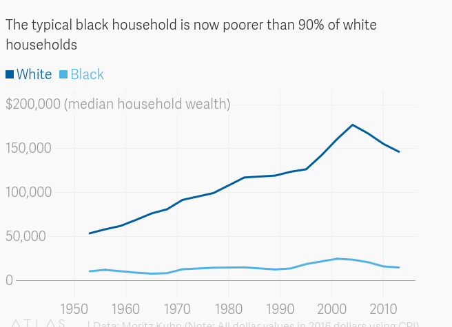 Black income is half that of white households—just like it