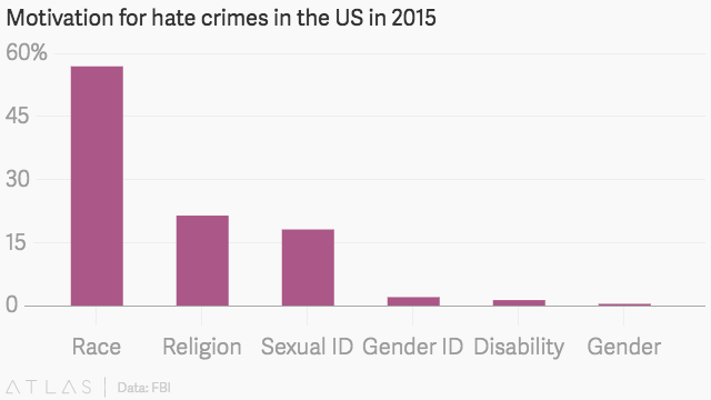 Hate crimes against Muslims up by 67 percent in 2015 — FBI