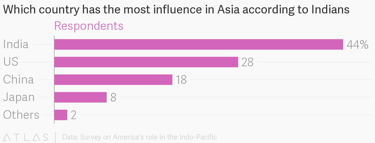 Asian country with most influence