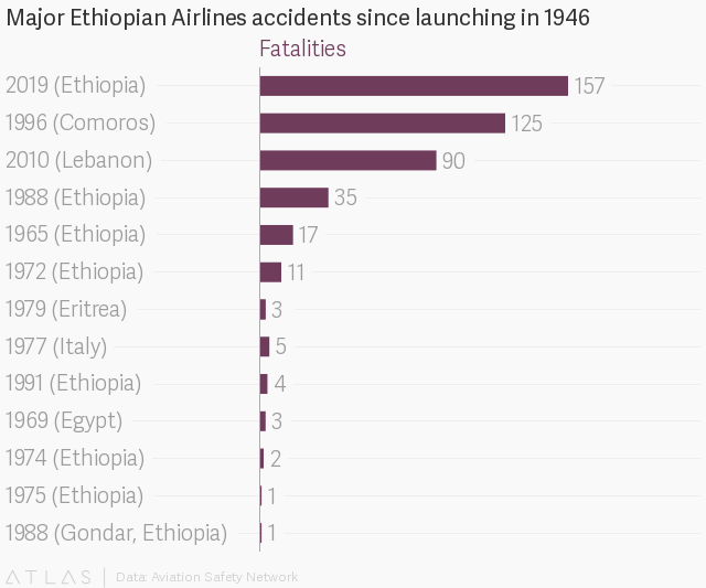 Boeing 737 crash hurts Ethiopian Airlines expansion
