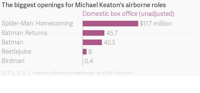 Michael Keaton's airborne roles, ranked by box office—from