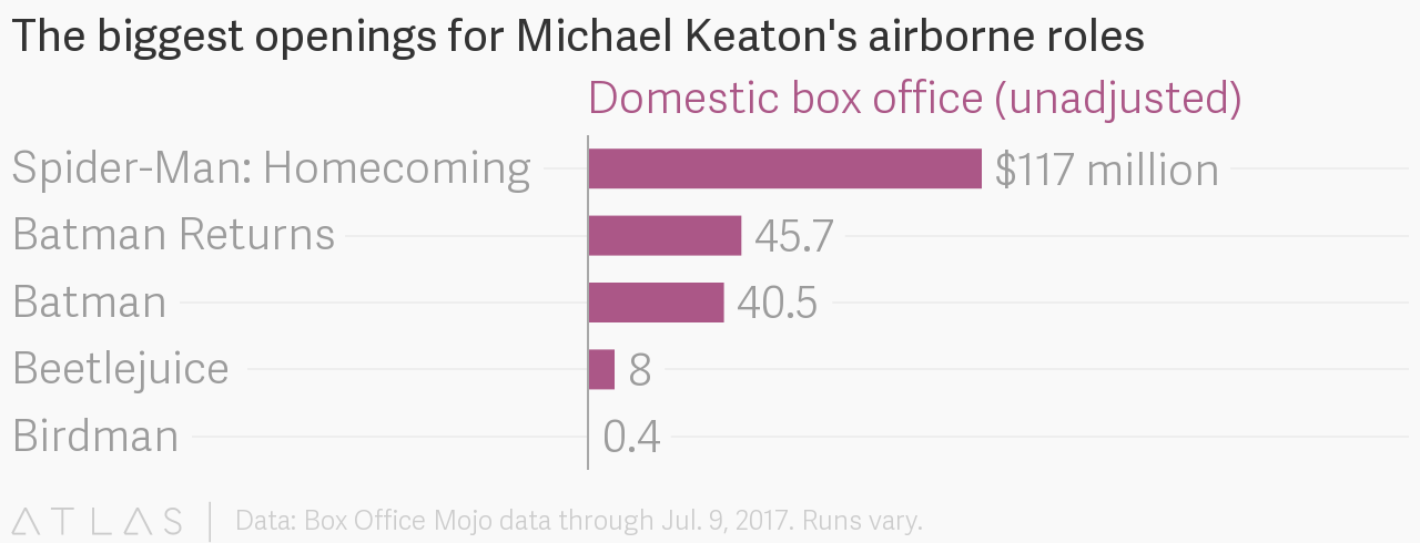 The biggest openings for Michael Keaton's airborne roles