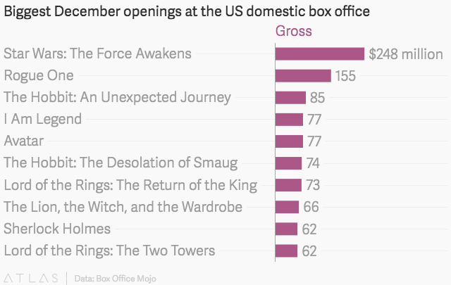 Lord Of The Rings Box Office Earnings