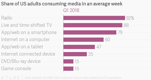 Americans now spend 11 hours with media in an average day: study