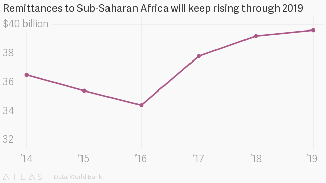 what facebook libra currency means for africa  u2014 quartz africa