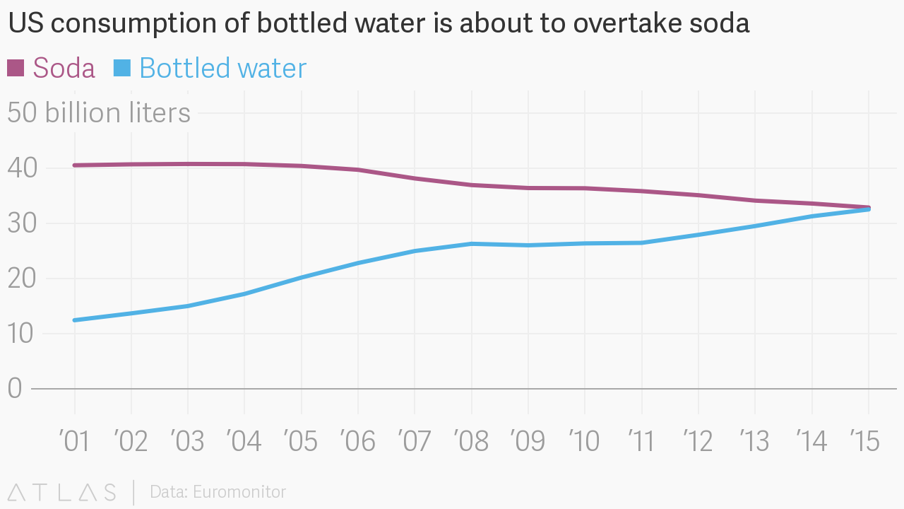 soda consumption Soda consumption is at 30-year lows see how iconic brands like coca-cola are fighting back, and new beverage segments taking advantage of the death of soda.