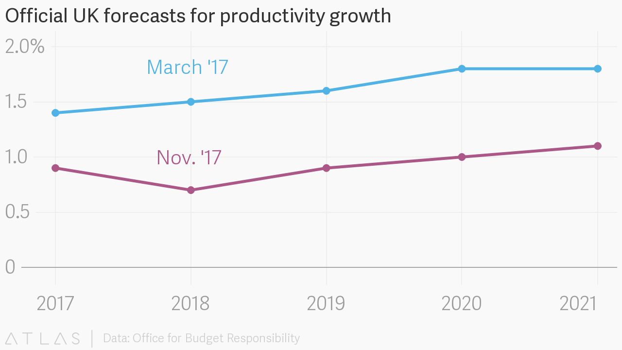 Official uk forecasts for productivity growth embed chart nvjuhfo Image collections