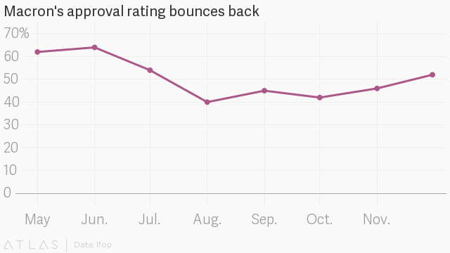 Emmanuel Macron S Approval Ratings Show Unprecedented Rise In Popularity In France Quartz