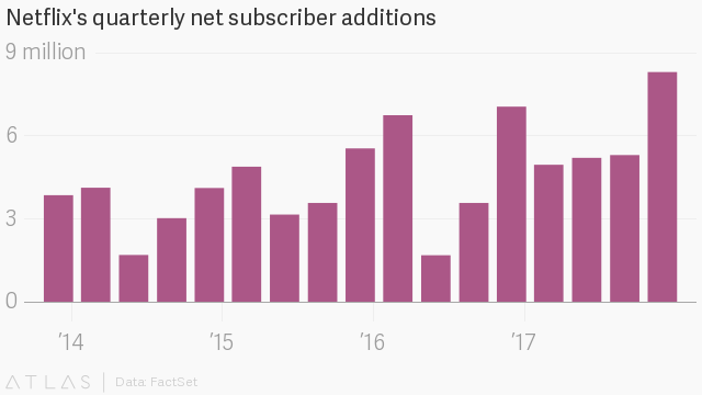Netflix valuation breaks $100bn for first time