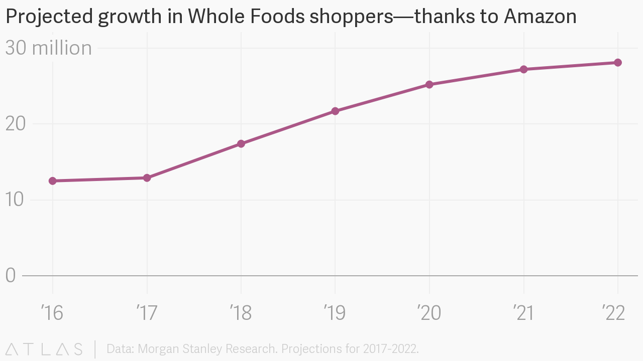 Projected growth in whole foods shoppersthanks to amazon embed chart nvjuhfo Gallery
