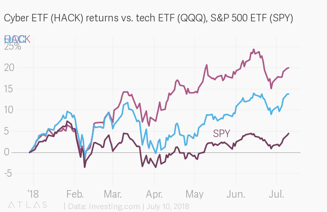 Cyber-security stocks like the Prime Cyber Security ETF (HACK) are