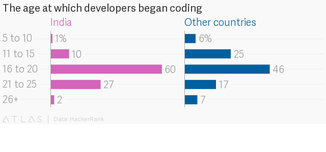 Most Indian coders say they are self-taught — Quartz India
