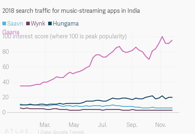 How India's Gaana is beating Hungama, Saavn in music