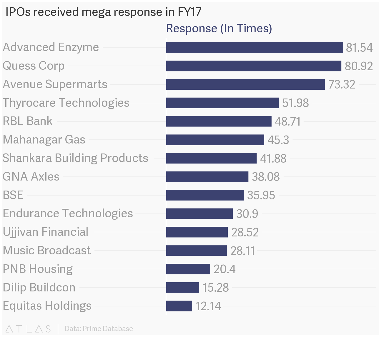 IPOs received mega response in FY17