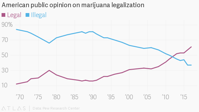 Is legalization of medical cannabis truly correlated with lower opioid use?