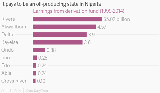 Nigeria's Lagos is Africa's 7th largest economy and is about