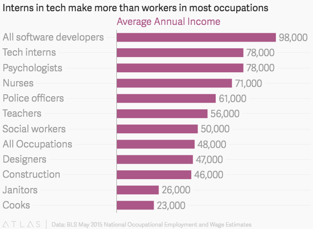 How much interns at tech companies like Facebook, Google, Snapchat