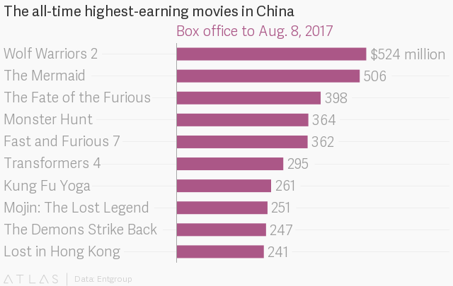 Wolf Warriors 2 overtakes The Mermaid to become China's all-time box-office champion