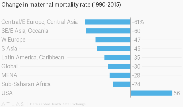 Why are so many new and expectant mothers dying in the US
