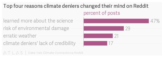 Four big reasons why deniers started believing in climate