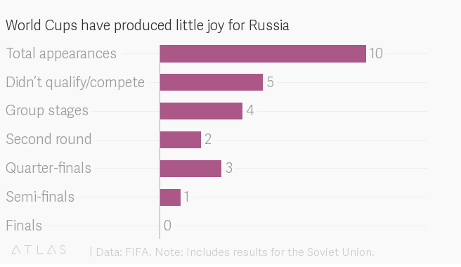 World Cups have produced little joy for Russia