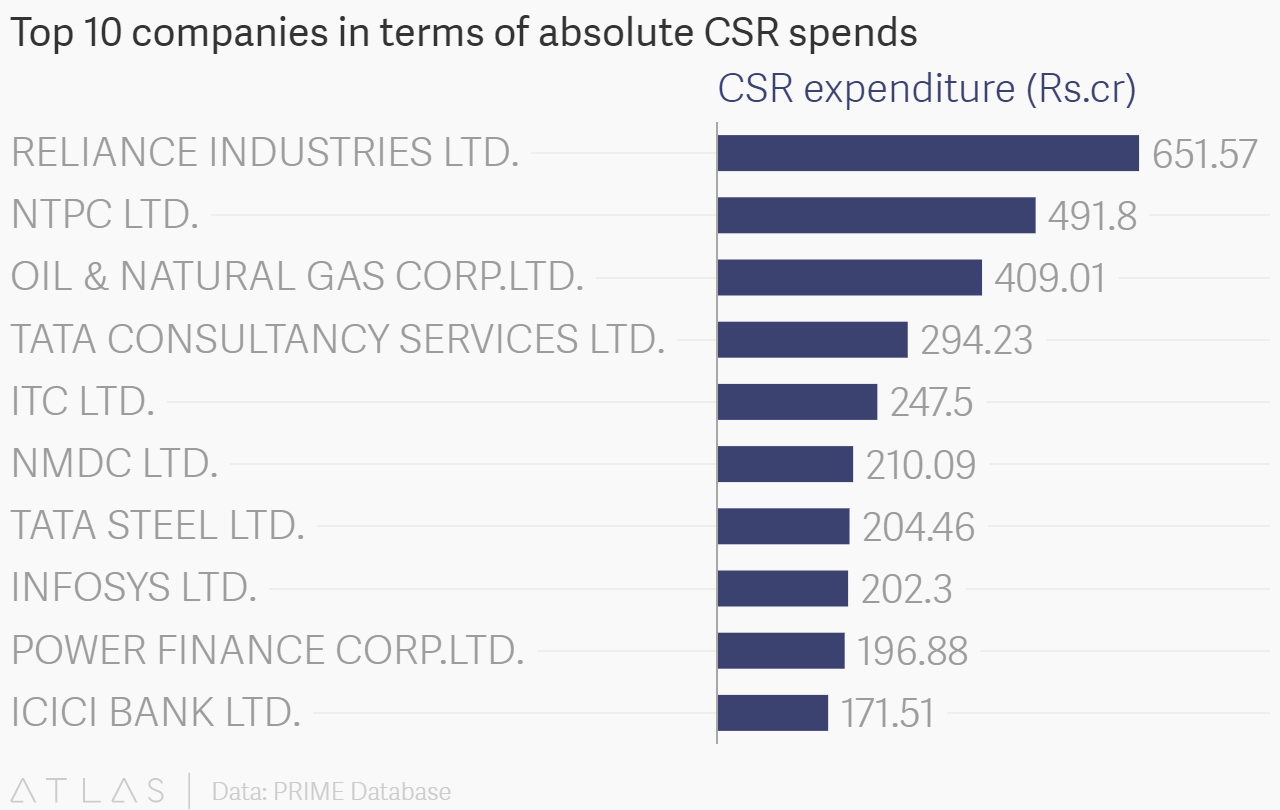 Top 10 companies in terms of absolute csr spends embed chart nvjuhfo Choice Image