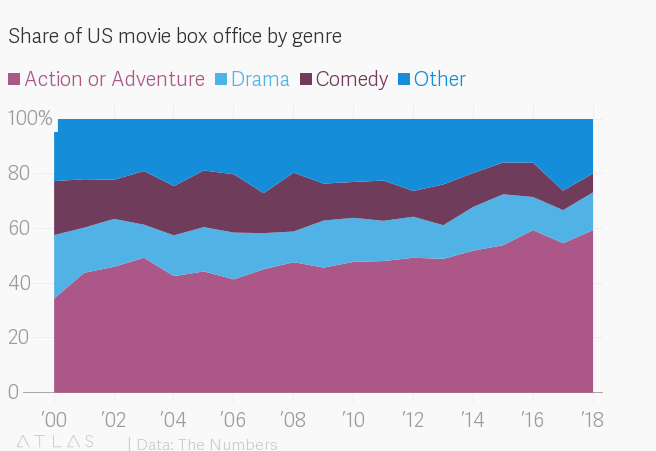 Nobody goes to see comedies at the movies anymore — Quartzy