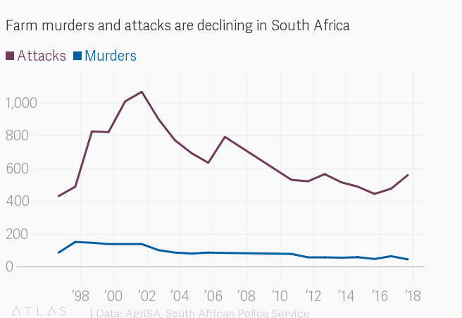 Farm murders in South Africa are decreasing, even as