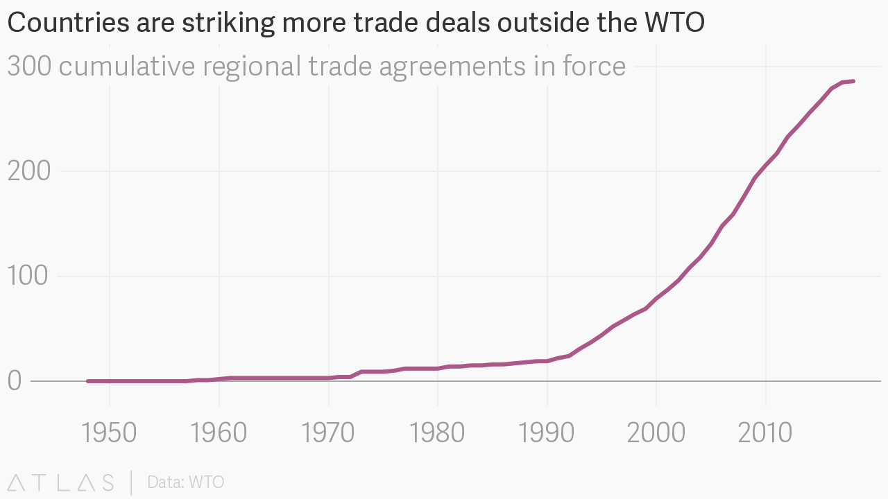 Countries Are Striking More Trade Deals Outside The Wto